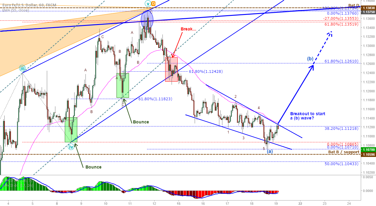 EUR/USD hourly update: Looking to buy a possible breakout...
