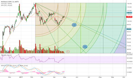 NVDA: NVDA -- First Gann Box