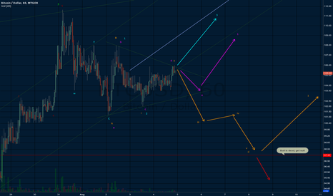 BTCUSD: 4 short term counts