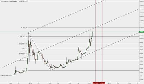 BTCUSD: Bitcoin...