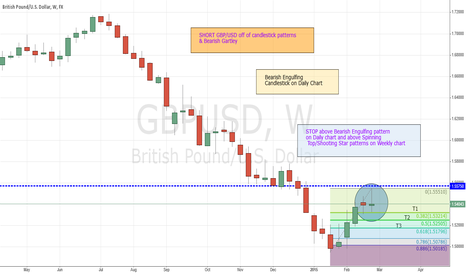 GBPUSD: SHORT GBP/USD off of Daily & Weekly chart patterns