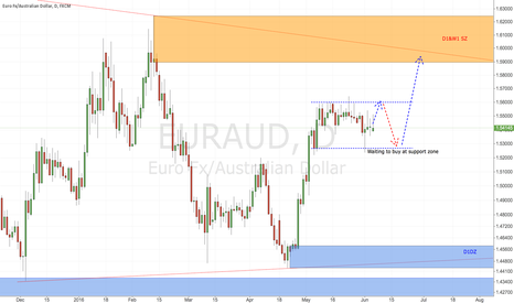EURAUD: EURAUD daily chart waiting for break out