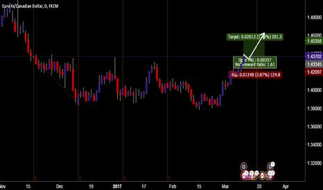 EURCAD: EUR CAD * BUY +200 Pips