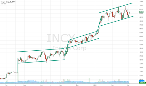 INCY: Rinse and Repeat?