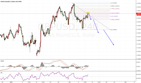 GBPUSD: GBPUSD sell the 0.618 pull back