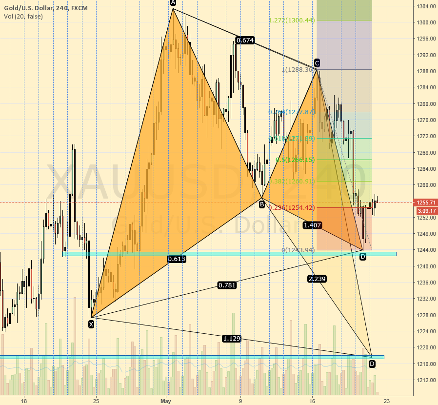 XAUUSD / Gold - wait and wait and wait, then go LONG