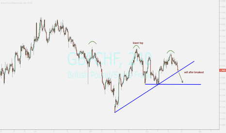 GBPCHF: watching ...sell
