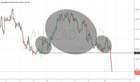 AUDCAD: Head & Shoulders aud cad