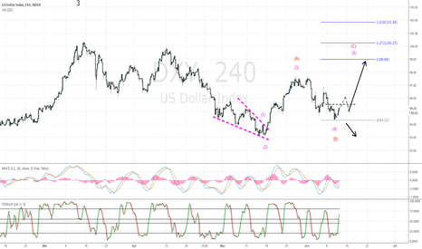 DXY: dxy 4 hr chart