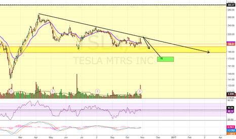 TSLA: Bearish Wave Pattern