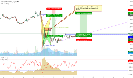 EURUSD: EUR/USD Flat Top Breakout with two Bat Patterns
