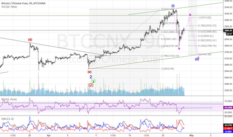 BTCCNY: BTC correction may have further to go