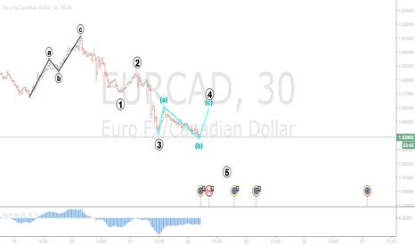 EURCAD: Eurcad elliot Cycle