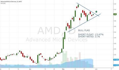 AMD: $AMD