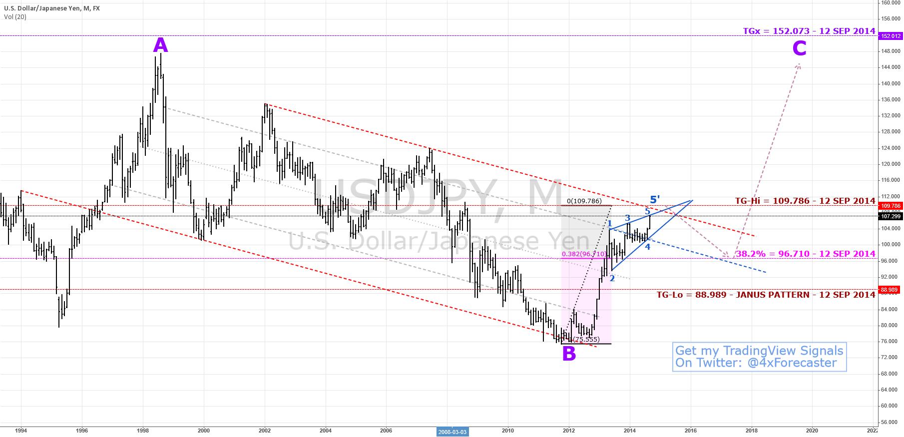 $JPY Sees Reversal @ 96.710 Before 152.073 via #elliottwave Flat