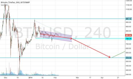 BTCUSD: Bitcoin Bearish Channel