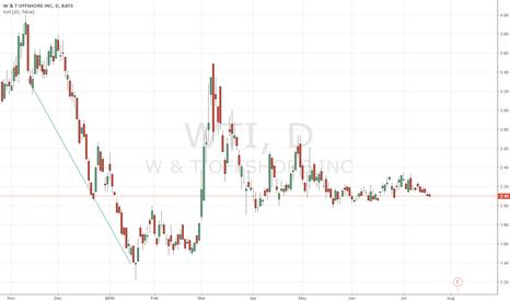 WTI: downtrend