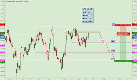 GBPNZD: GBPNZD 4H SHORT