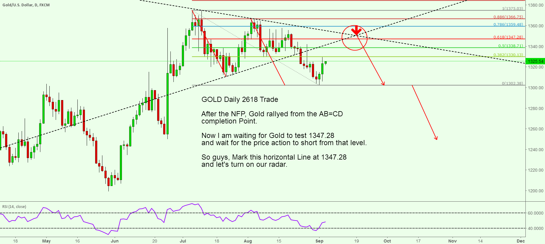 GOLD Daily 2618 Trade 20160905