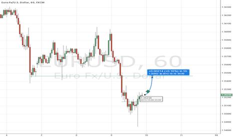 EURUSD: Euro_Draghi