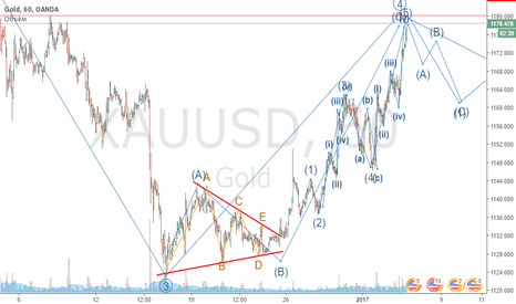 XAUUSD: золото разволновка ,продолжение тренда