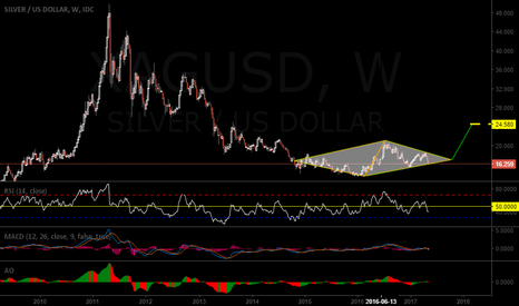 XAGUSD: Diamond Bottom Pattern  Silver + LONG
