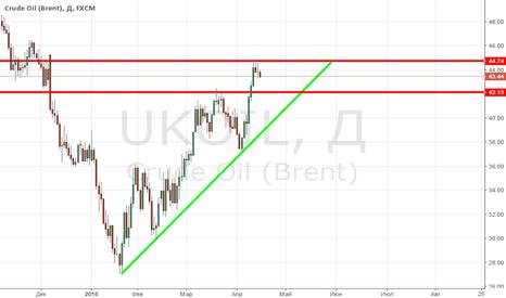 UKOIL: Анализ нефти Brent