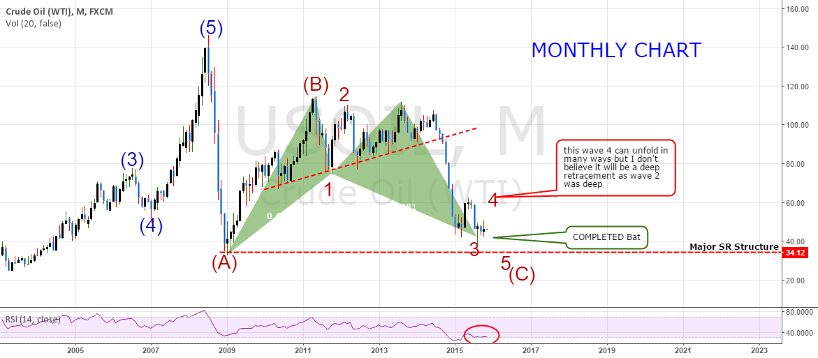 USOil (WTI): LONG TERM OUTLOOK - Big Move Up Coming?