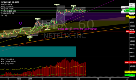 NFLX: NFLX @ 1h @ prices between 130 & 140 buyback price area