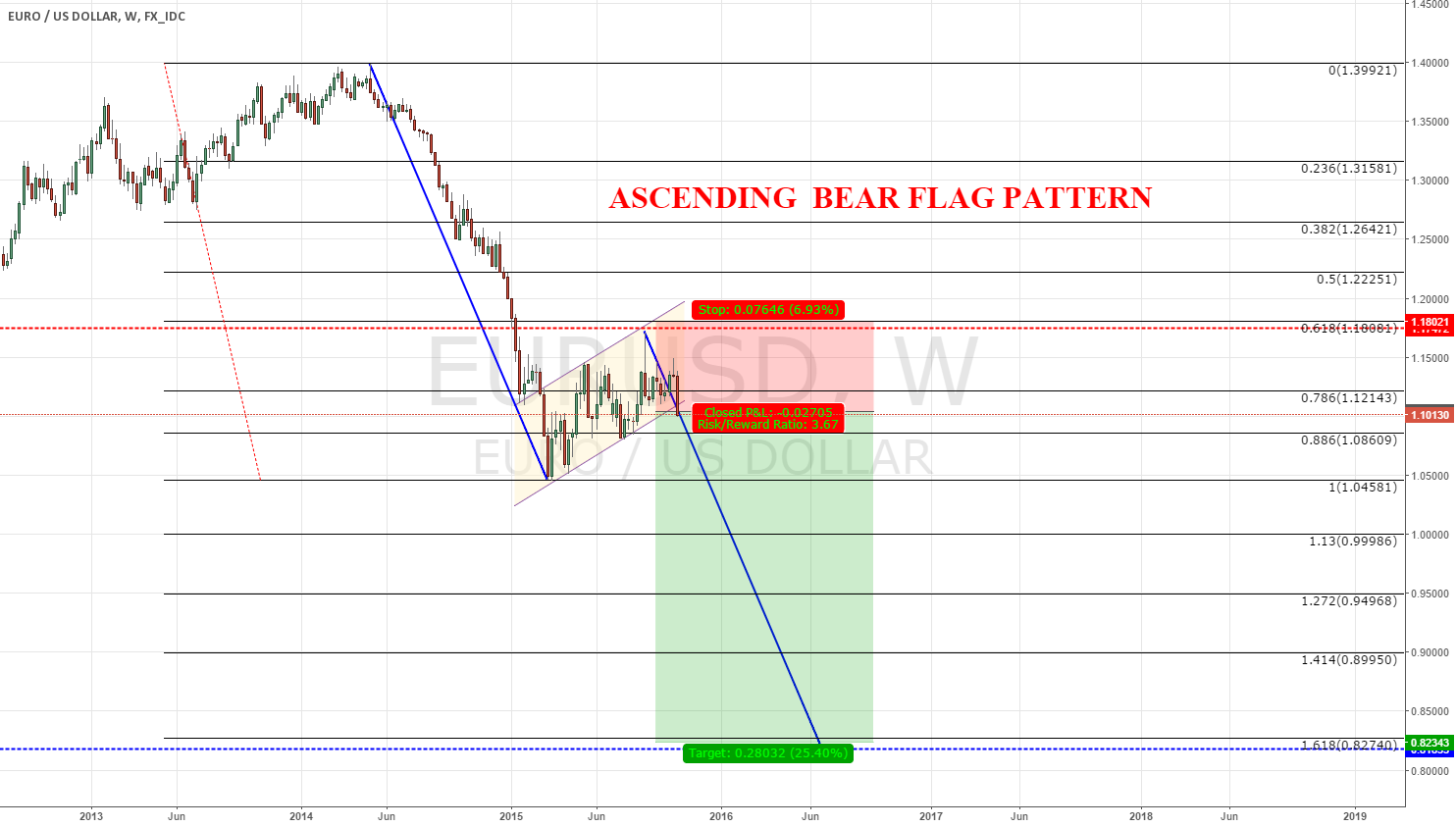 eurusd,weekly, ascending bear flag
