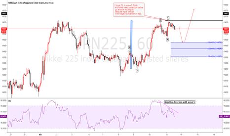 JPN225: NIKKEI Elliot wave analysis may be Yen pairs will pull back