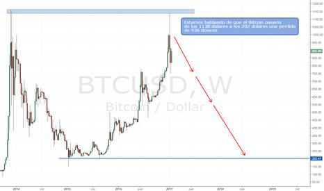 BTCUSD: Bitcoin | Doble Techo en Importante Resistencia