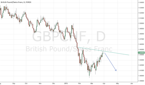 GBPCHF: Price near daily trend line support