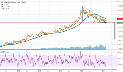 USDZAR: Are we going to R9.4 to the Dollar? Within a year from today?
