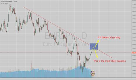 EURJPY: EUR/JPY Trendline