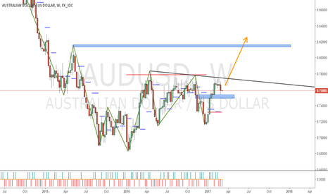 AUDUSD: AUDUSD ready to ride into target in few month