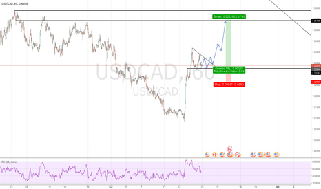 USDCAD: USDCAD: Long Continuation
