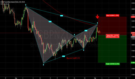 GBPNZD: Bearish GARTLEY on GBPNZD