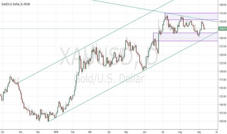 XAUUSD: XAUUSD Gold consolidating below major trend-line resistance