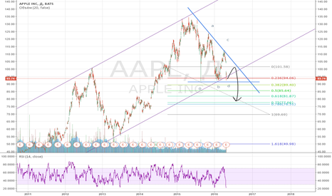 AAPL: Долгосрок по акциям APPLE