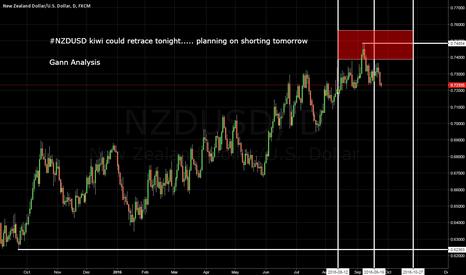 NZDUSD: NZDUSD Planning on shorting tomorrow!