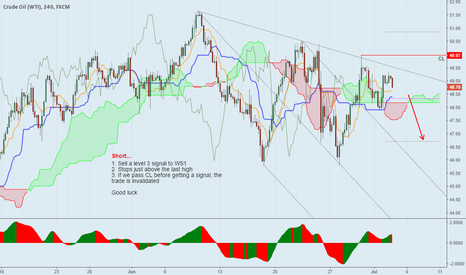 USOIL: Down to WS1...