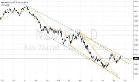 NZDUSD: NZD/USD Channel Breakout Update