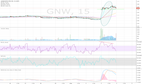 GNW: Large Sell Volume on GNW, 15 MIN