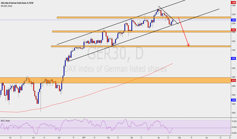 GER30: German Dax - Daily - Sell for a correction/Reversal