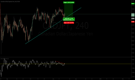 CADJPY: CAD Pushing Strong on JPY