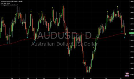 AUDUSD: Counter-trend signals : AUDUSD (Daily)