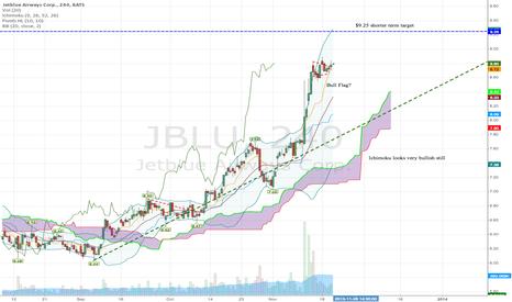 JBLU: JBLU isn't done