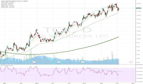TCK: Teck Resources Bearish Divergence