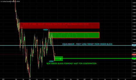 USDCAD: CAD DAILY LEVELS